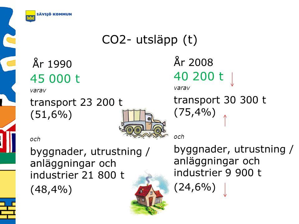 CO2- utsläpp (t) År 1990 45 000 t varav transport 23 200 t (51,6%) och byggnader, utrustning / anläggningar och industrier 21 800 t (48,4%) År 2008 40