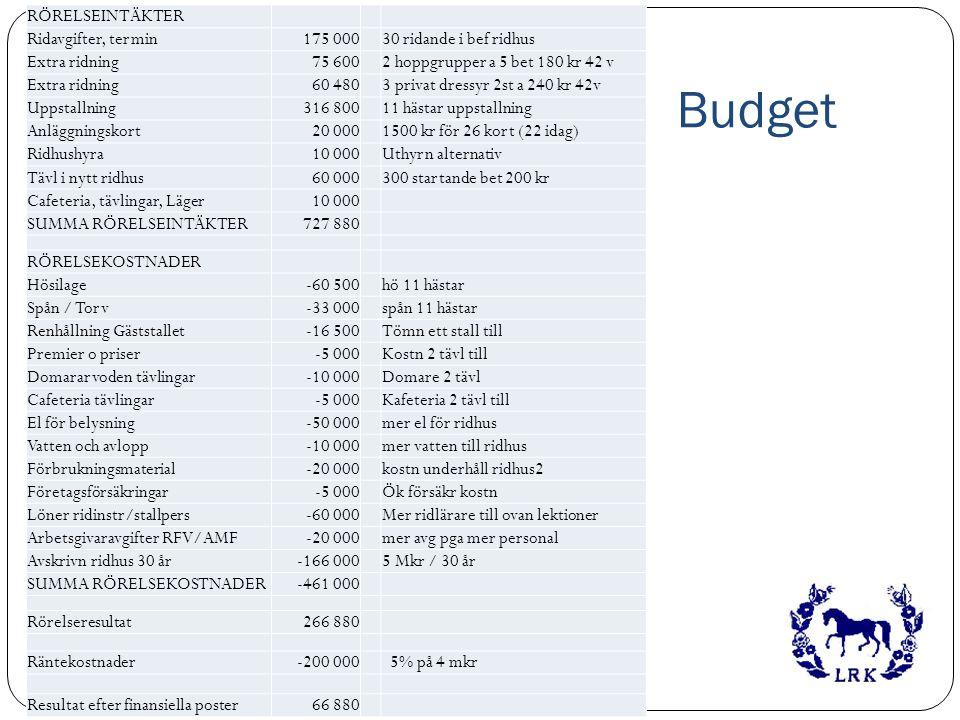 Budget RÖRELSEINTÄKTER Ridavgifter, termin175 00030 ridande i bef ridhus Extra ridning75 6002 hoppgrupper a 5 bet 180 kr 42 v Extra ridning60 4803 pri