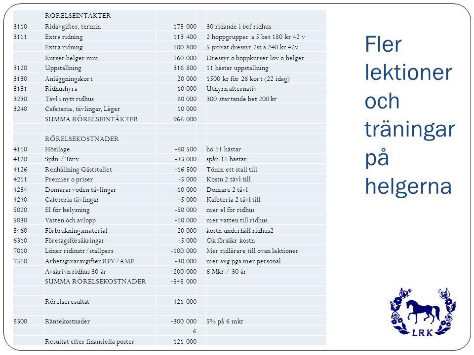 Fler lektioner och träningar på helgerna RÖRELSEINTÄKTER 3110Ridavgifter, termin175 00030 ridande i bef ridhus 3111Extra ridning113 4002 hoppgrupper a