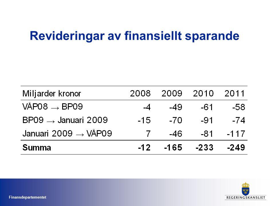 Finansdepartementet Strukturellt sparande svårt att uppskatta Svårt att skilja på vad som är strukturellt och konjunkturellt Beräkningar av det strukturella sparandet ändras ofta –I VÅP 02 bedömdes det strukturella sparandet för år 2000 uppgå till 4,3 % av BNP.
