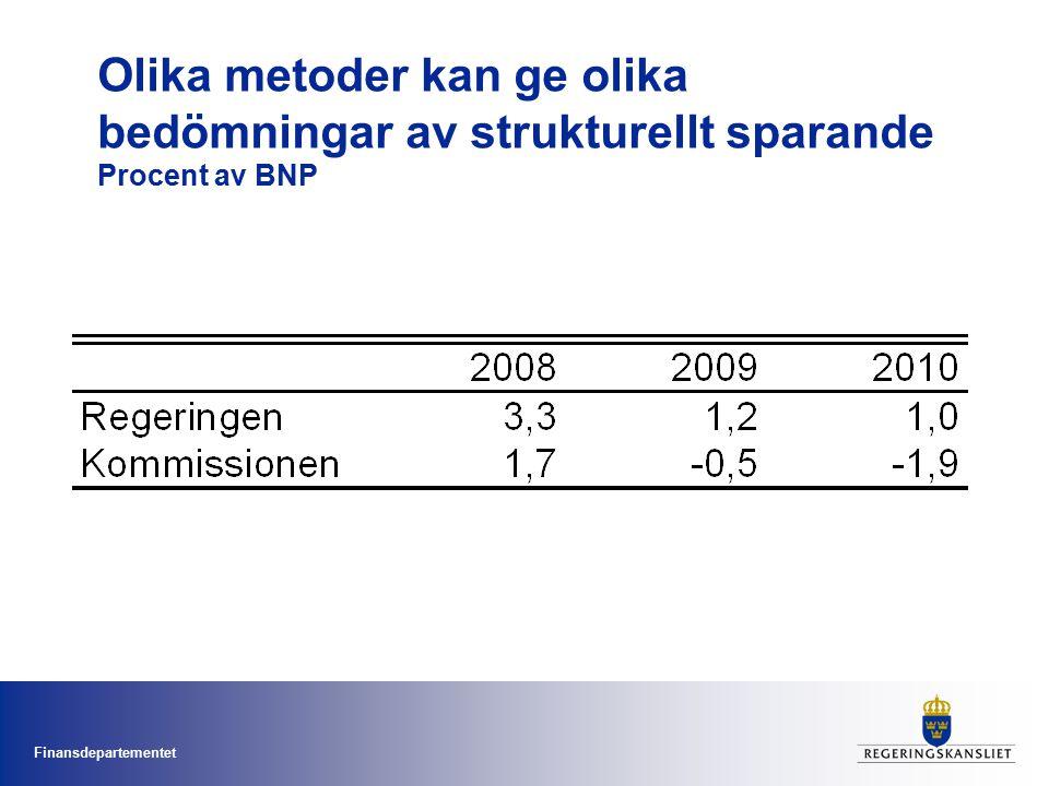 Finansdepartementet Olika metoder kan ge olika bedömningar av strukturellt sparande Procent av BNP