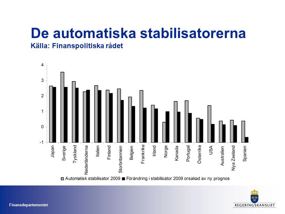 Finansdepartementet De automatiska stabilisatorerna Källa: Finanspolitiska rådet