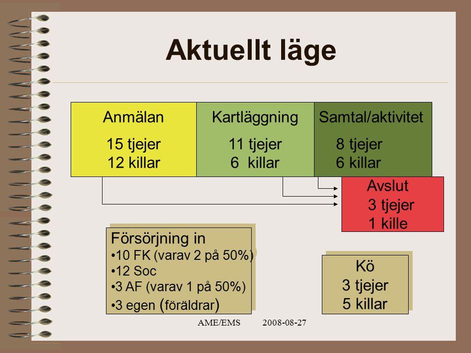 AME/EMS 2008-08-27 Aktuellt läge Anmälan 15 tjejer 12 killar Kartläggning 11 tjejer 6 killar Samtal/aktivitet 8 tjejer 6 killar Försörjning in 10 FK (varav 2 på 50%) 12 Soc 3 AF (varav 1 på 50%) 3 egen ( föräldrar ) Försörjning in 10 FK (varav 2 på 50%) 12 Soc 3 AF (varav 1 på 50%) 3 egen ( föräldrar ) Avslut 3 tjejer 1 kille Kö 3 tjejer 5 killar Kö 3 tjejer 5 killar