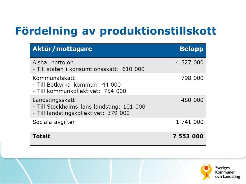 Fördelning av produktionstillskott Aktör/mottagareBelopp Aisha, nettolön - Till staten i konsumtionsskatt: 610 000 4 527 000 Kommunalskatt -Till Botky