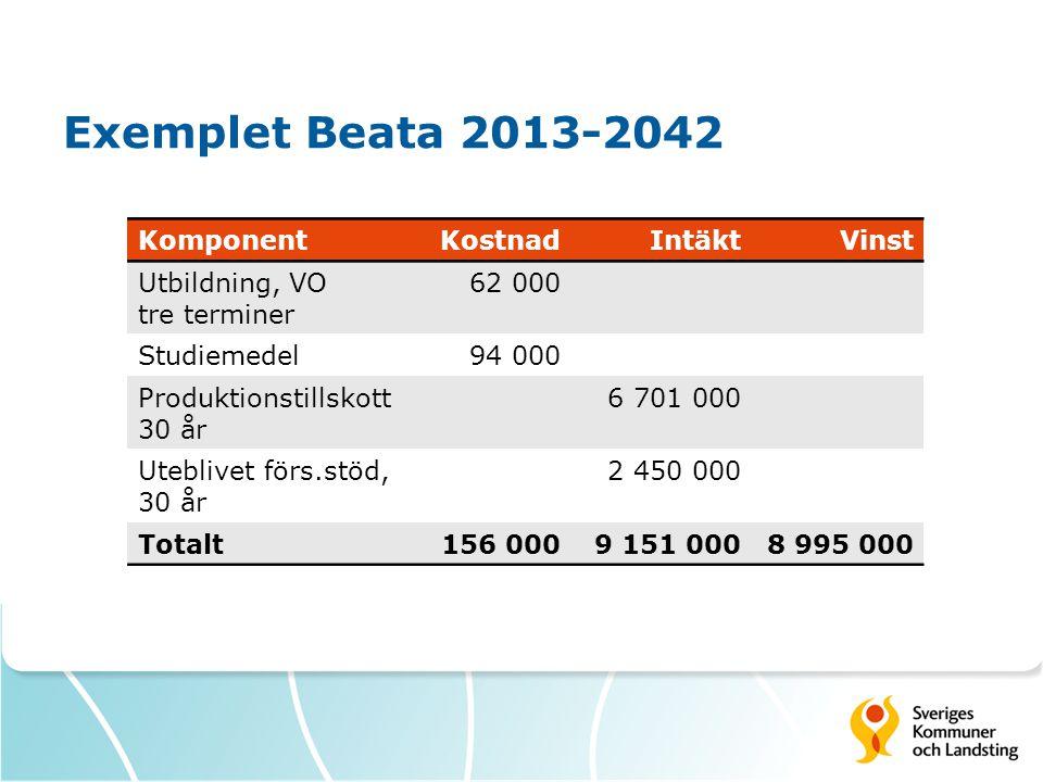 Exemplet Beata 2013-2042 KomponentKostnadIntäktVinst Utbildning, VO tre terminer 62 000 Studiemedel94 000 Produktionstillskott 30 år 6 701 000 Utebliv
