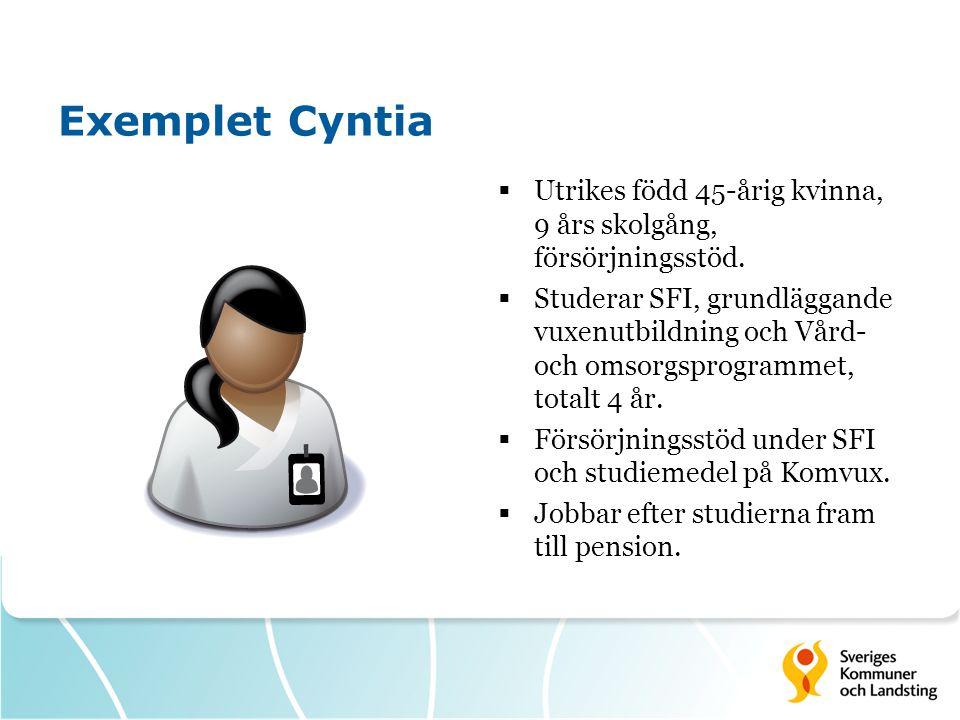 Exemplet Cyntia  Utrikes född 45-årig kvinna, 9 års skolgång, försörjningsstöd.  Studerar SFI, grundläggande vuxenutbildning och Vård- och omsorgspr