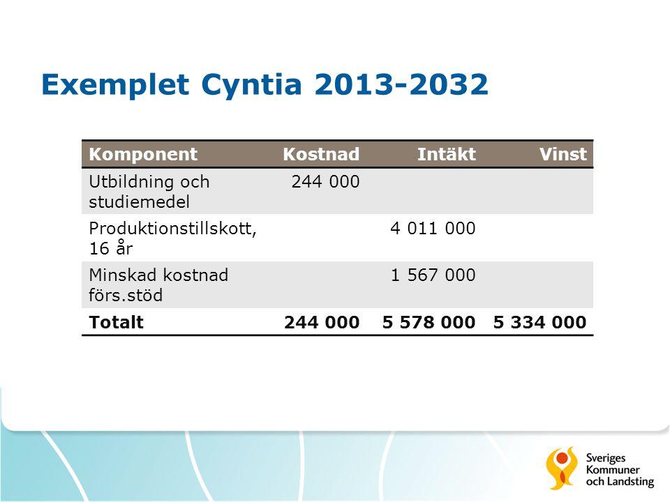 Exemplet Cyntia 2013-2032 KomponentKostnadIntäktVinst Utbildning och studiemedel 244 000 Produktionstillskott, 16 år 4 011 000 Minskad kostnad förs.stöd 1 567 000 Totalt244 0005 578 0005 334 000