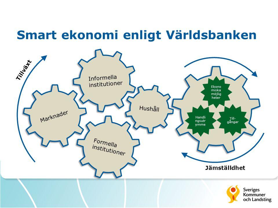 Smart ekonomi enligt Världsbanken Informella institutioner Formella institutioner Marknader Hushåll Tillväxt Jämställdhet Ekono miska möjlig heter Til