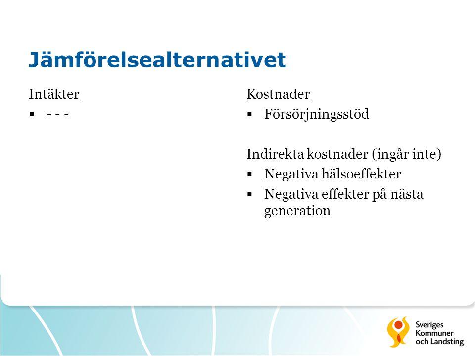 Jämförelsealternativet Intäkter  - - - Kostnader  Försörjningsstöd Indirekta kostnader (ingår inte)  Negativa hälsoeffekter  Negativa effekter på nästa generation