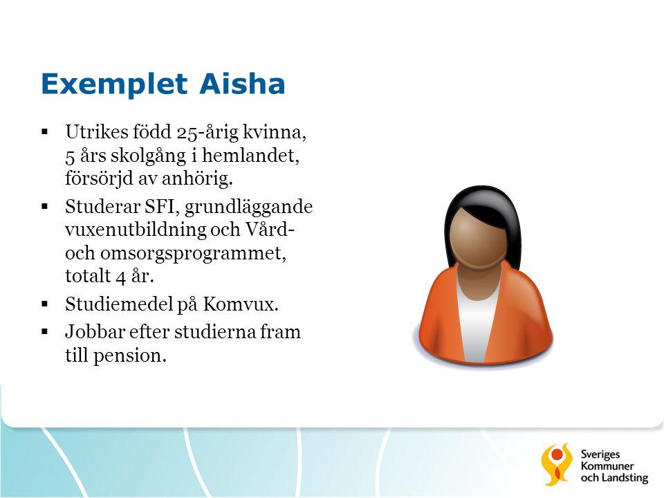 Exemplet Aisha  Utrikes född 25-årig kvinna, 5 års skolgång i hemlandet, försörjd av anhörig.  Studerar SFI, grundläggande vuxenutbildning och Vård-