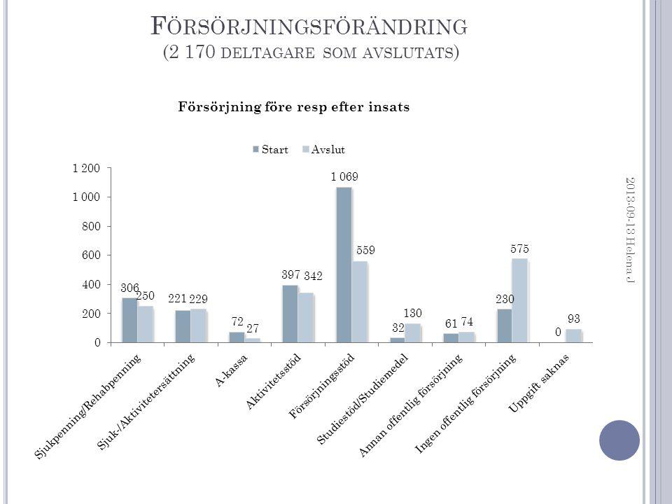 F ÖRSÖRJNINGSFÖRÄNDRING (2 170 DELTAGARE SOM AVSLUTATS ) 2013-09-13 Helena J