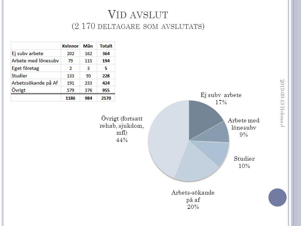 V ID AVSLUT (2 170 DELTAGARE SOM AVSLUTATS ) 2013-09-13 Helena J