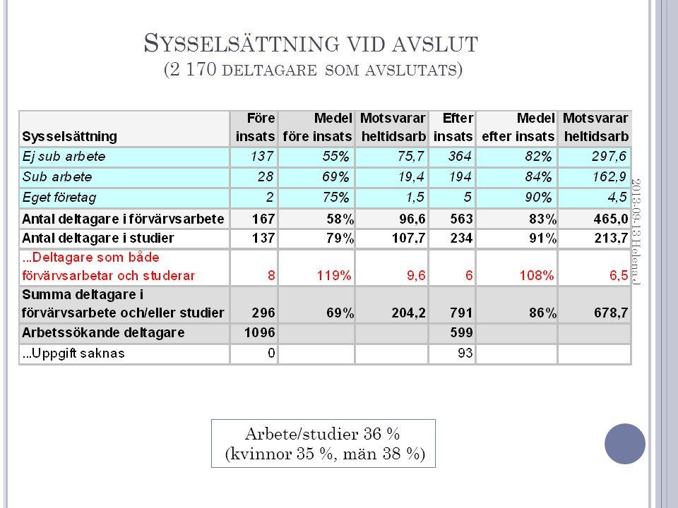 S YSSELSÄTTNING VID AVSLUT (2 170 DELTAGARE SOM AVSLUTATS ) 2013-09-13 Helena J Arbete/studier 36 % (kvinnor 35 %, män 38 %)