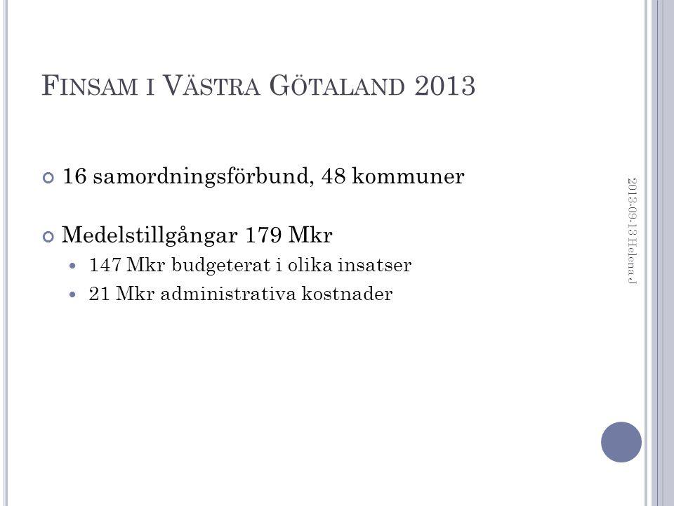 F INSAM I V ÄSTRA G ÖTALAND 2013 16 samordningsförbund, 48 kommuner Medelstillgångar 179 Mkr 147 Mkr budgeterat i olika insatser 21 Mkr administrativa kostnader 2013-09-13 Helena J