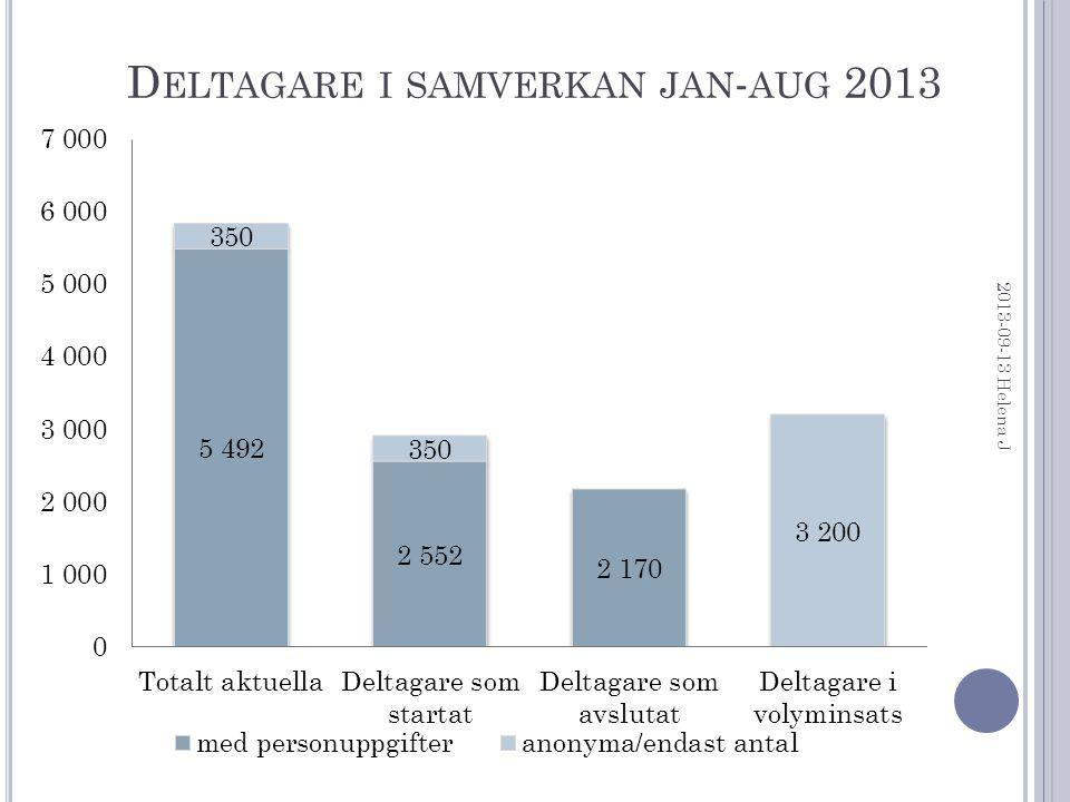 Å LDER OCH KÖN (2 170 DELTAGARE SOM AVSLUTATS ) 2013-09-13 Helena J 55 % kvinnor, 45 % män