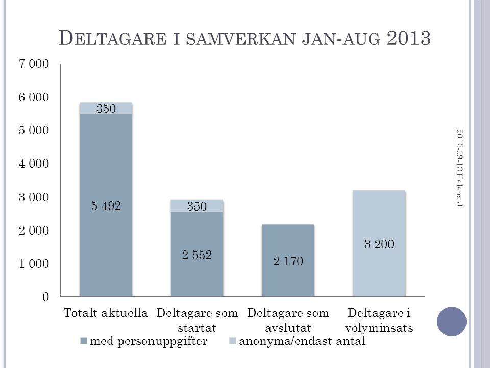D ELTAGARE I SAMVERKAN JAN - AUG 2013 2013-09-13 Helena J