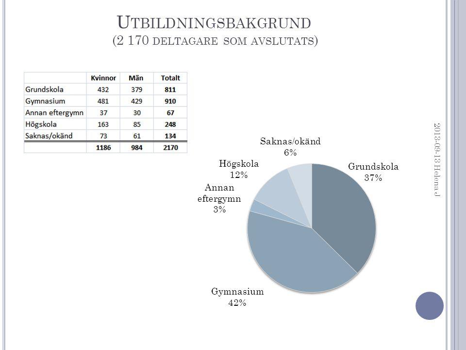 T ID I OFFENTLIG FÖRSÖRJNING (2 170 DELTAGARE SOM AVSLUTATS ) 2013-09-13 Helena J