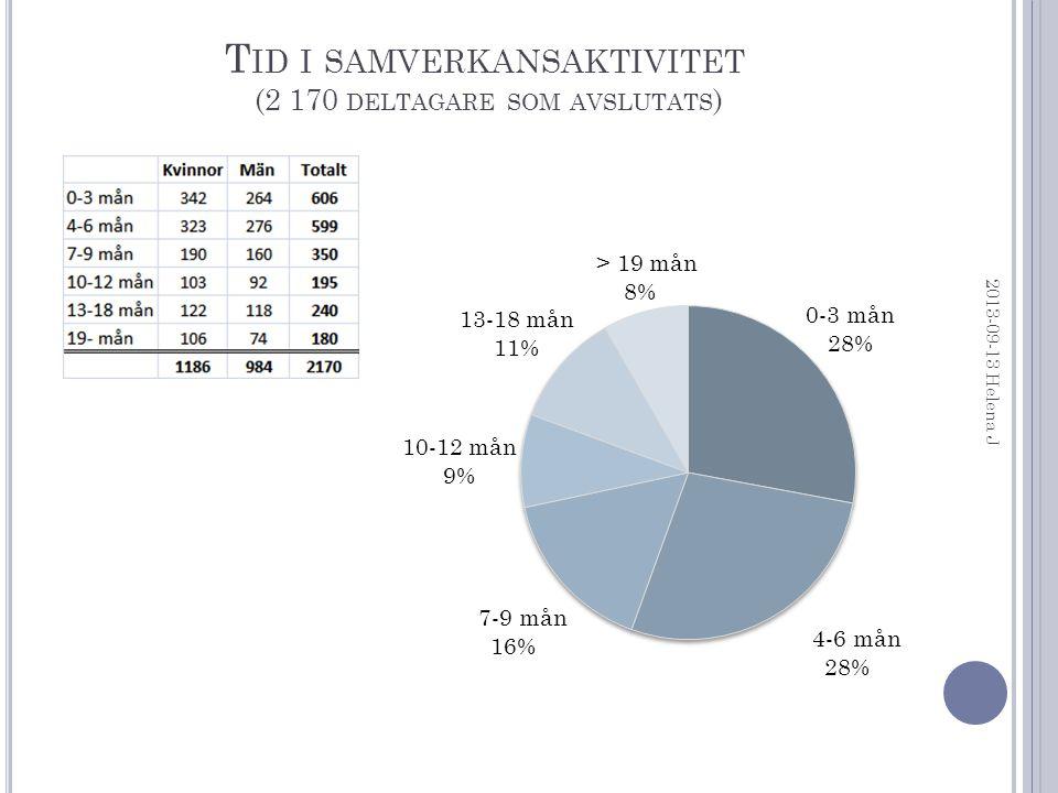 T ID I SAMVERKANSAKTIVITET (2 170 DELTAGARE SOM AVSLUTATS ) 2013-09-13 Helena J