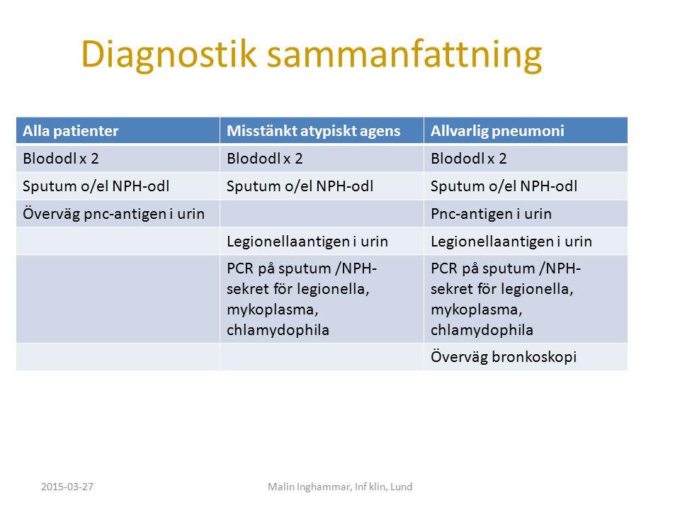 Diagnostik sammanfattning Alla patienterMisstänkt atypiskt agensAllvarlig pneumoni Blododl x 2 Sputum o/el NPH-odl Överväg pnc-antigen i urinPnc-antig