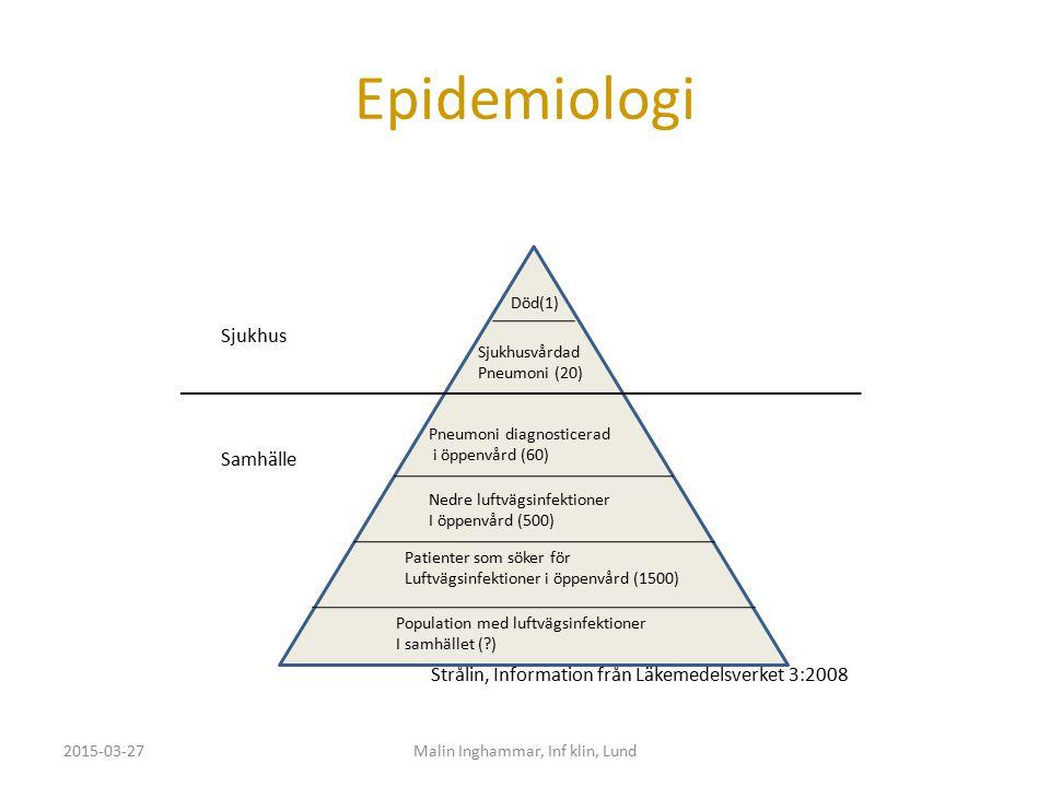 Epidemiologi 2015-03-27Malin Inghammar, Inf klin, Lund Sjukhus Samhälle Strålin, Information från Läkemedelsverket 3:2008 Sjukhusvårdad Pneumoni (20)