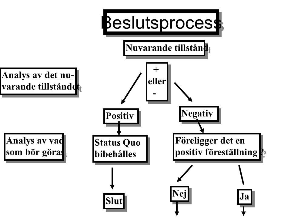 Beslutsprocess Analys av det nu- varande tillståndet Analys av det nu- varande tillståndet Nuvarande tillstånd + eller - + eller - Positiv Negativ Ana