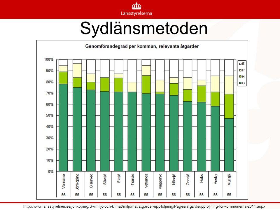 Sydlänsmetoden http://www.lansstyrelsen.se/jonkoping/Sv/miljo-och-klimat/miljomal/atgarder-uppfoljning/Pages/atgardsuppfoljning-for-kommunerna-2014.as