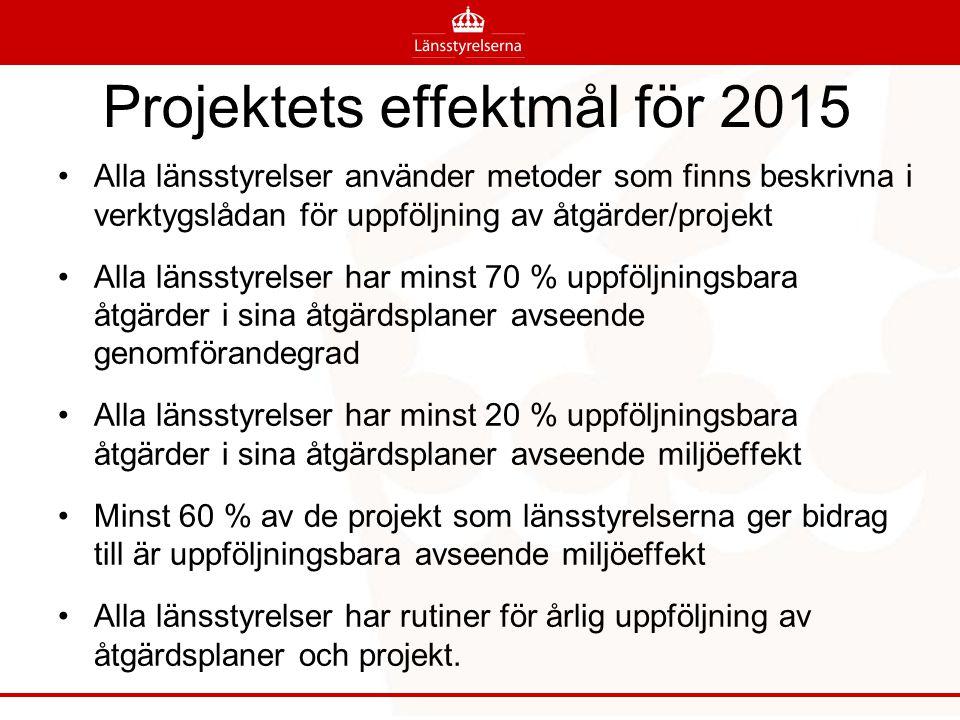 Projektets effektmål för 2015 Alla länsstyrelser använder metoder som finns beskrivna i verktygslådan för uppföljning av åtgärder/projekt Alla länssty