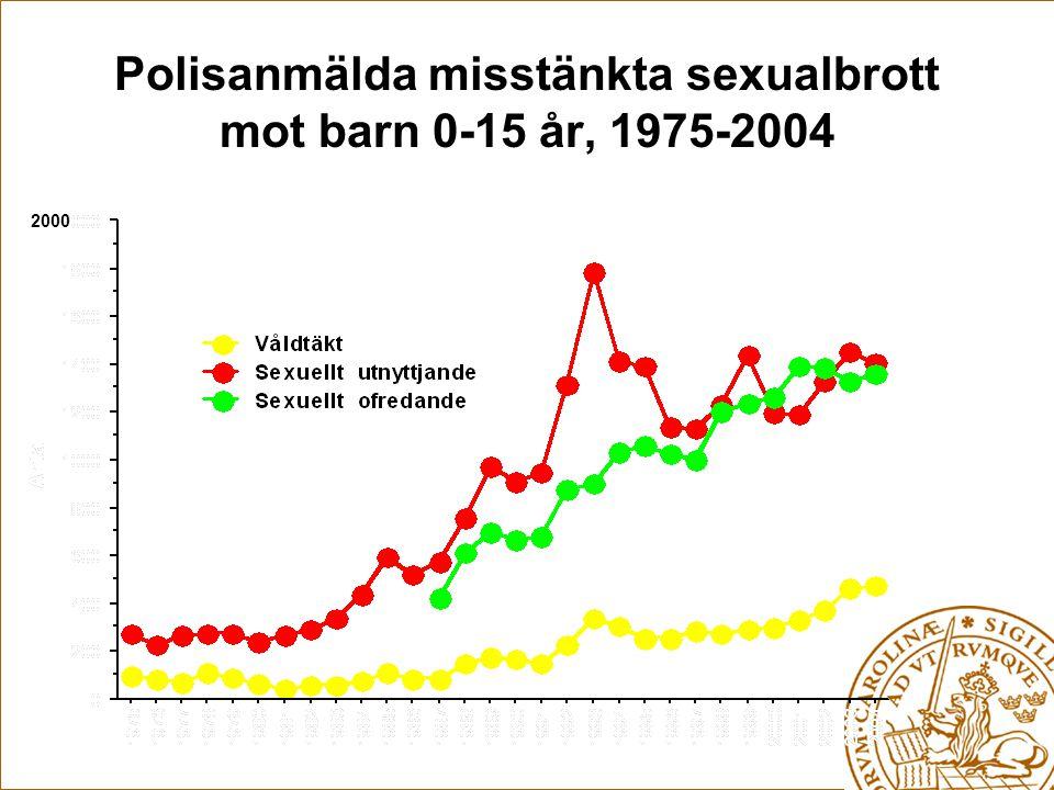 Polisanmälda misstänkta sexualbrott mot barn 0-15 år, 1975-2004 2000