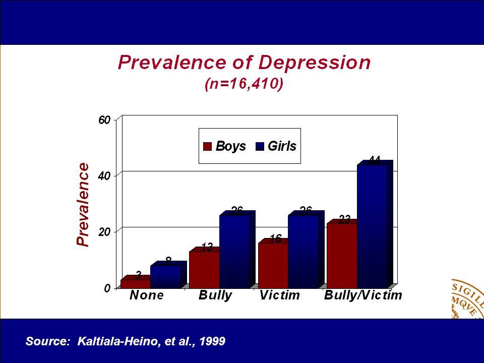 Sexuella övergrepp Ökat antal självrapporter efter program jmf med barn som inte genomgått ett förebyggande program Kolko et al, 1989