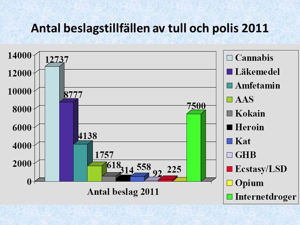 Antal beslagstillfällen av tull och polis 2011