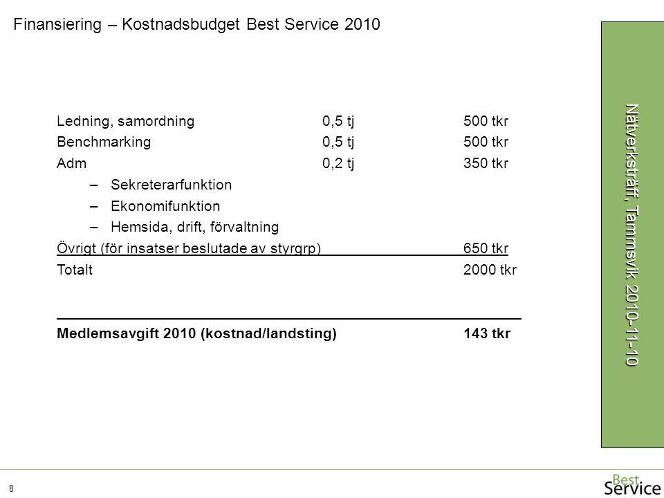 Finansiering – Kostnadsbudget Best Service 2010 8 Ledning, samordning0,5 tj 500 tkr Benchmarking0,5 tj 500 tkr Adm0,2 tj 350 tkr –Sekreterarfunktion –Ekonomifunktion –Hemsida, drift, förvaltning Övrigt (för insatser beslutade av styrgrp) 650 tkr Totalt 2000 tkr Medlemsavgift 2010 (kostnad/landsting) 143 tkr Nätverksträff, Tammsvik 2010-11-10