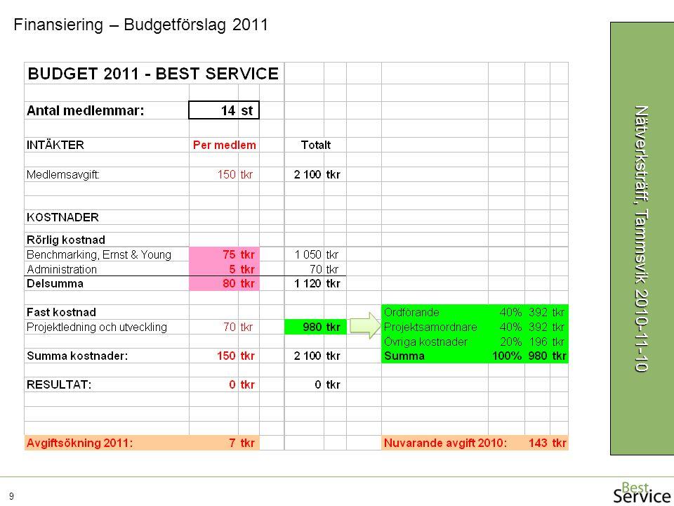 Finansiering – Budgetförslag 2011 9 Nätverksträff, Tammsvik 2010-11-10