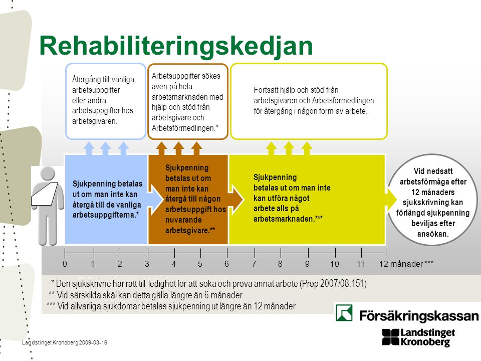 Landstinget Kronoberg 2009-03-16 Vid nedsatt arbetsförmåga efter 12 månaders sjukskrivning kan förlängd sjukpenning beviljas efter ansökan. Sjukpennin