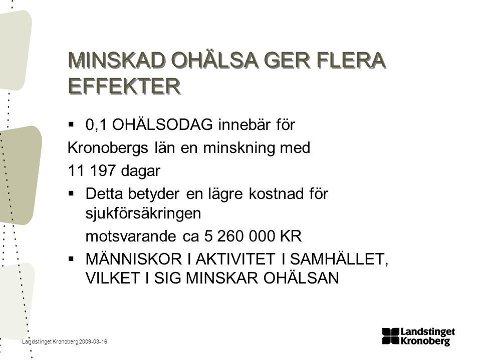 Landstinget Kronoberg 2009-03-16 MINSKAD OHÄLSA GER FLERA EFFEKTER  0,1 OHÄLSODAG innebär för Kronobergs län en minskning med 11 197 dagar  Detta be