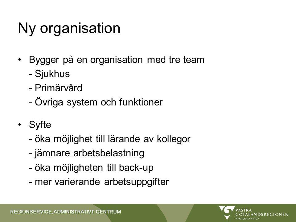 REGIONSERVICE, ADMINISTRATIVT CENTRUM Ny organisation Bygger på en organisation med tre team - Sjukhus - Primärvård - Övriga system och funktioner Syf