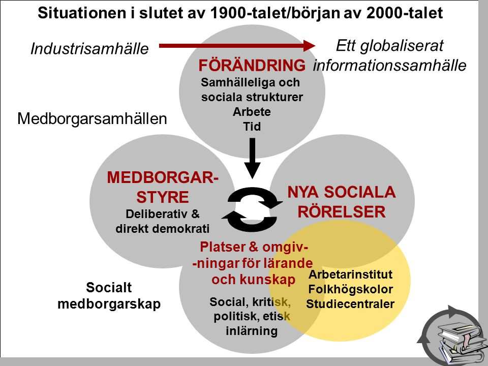 MEDBORGAR- STYRE Deliberativ & direkt demokrati FÖRÄNDRING Samhälleliga och sociala strukturer Arbete Tid NYA SOCIALA RÖRELSER Social, kritisk, politisk, etisk inlärning Socialt medborgarskap Situationen i slutet av 1900-talet/början av 2000-talet Medborgarsamhällen Arbetarinstitut Folkhögskolor Studiecentraler Platser & omgiv- -ningar för lärande och kunskap Industrisamhälle Ett globaliserat informationssamhälle