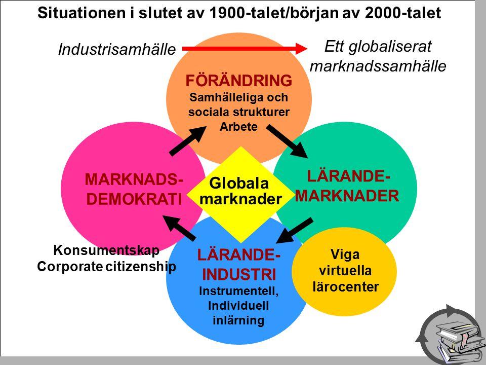 FÖRÄNDRING Samhälleliga och sociala strukturer Arbete LÄRANDE- MARKNADER LÄRANDE- INDUSTRI Instrumentell, Individuell inlärning MARKNADS- DEMOKRATI Konsumentskap Corporate citizenship Viga virtuella lärocenter Globala marknader Situationen i slutet av 1900-talet/början av 2000-talet Industrisamhälle Ett globaliserat marknadssamhälle