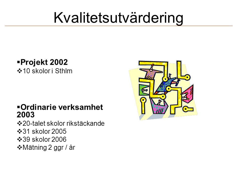 Kvalitetsutvärdering  Projekt 2002  10 skolor i Sthlm  Ordinarie verksamhet 2003  20-talet skolor rikstäckande  31 skolor 2005  39 skolor 2006  Mätning 2 ggr / år