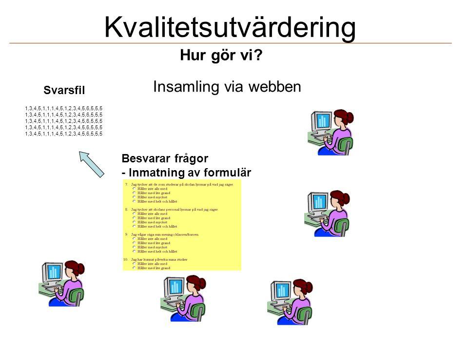 Kvalitetsutvärdering Insamling via webben 1,3,4,5,1,1,1,4,5,1,2,3,4,5,6,5,5,5 Svarsfil Besvarar frågor - Inmatning av formulär Hur gör vi?