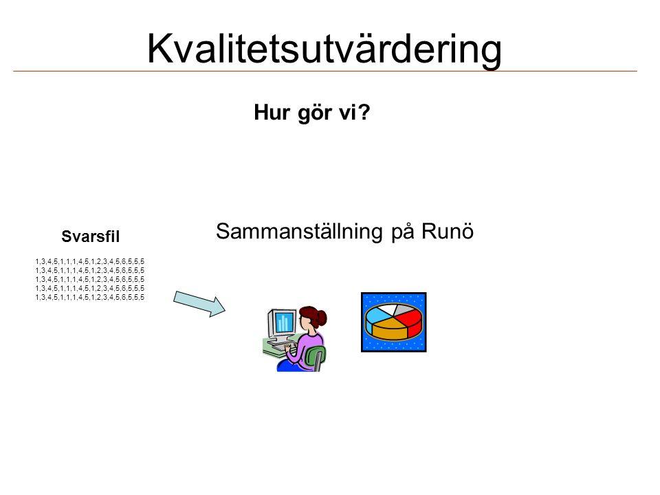 Kvalitetsutvärdering Sammanställning på Runö 1,3,4,5,1,1,1,4,5,1,2,3,4,5,6,5,5,5 Svarsfil Hur gör vi?