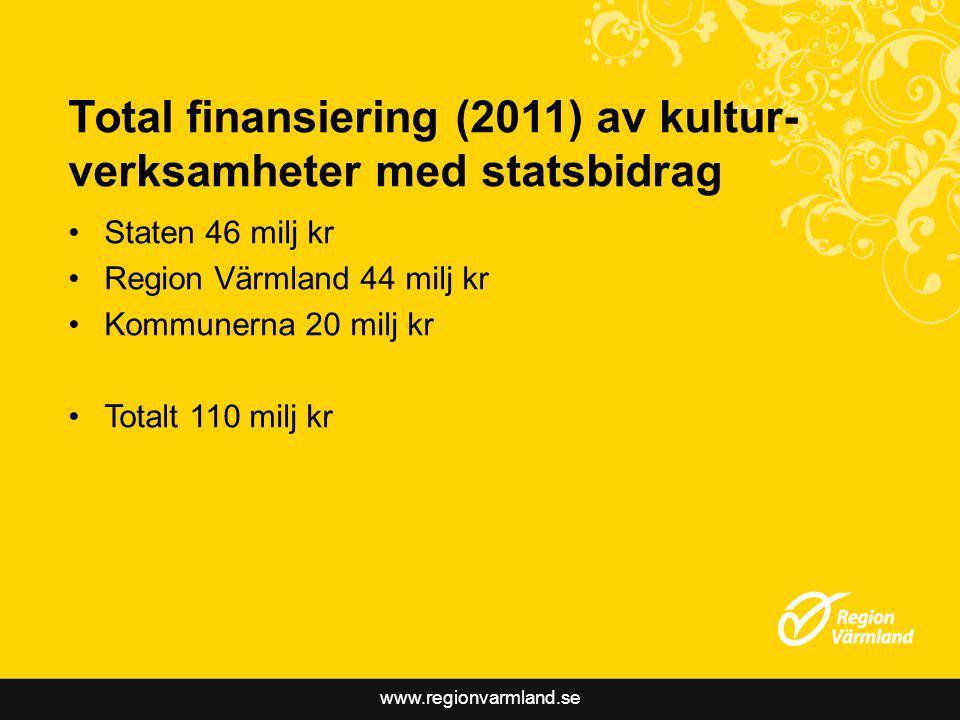 www.regionvarmland.se Total finansiering (2011) av kultur- verksamheter med statsbidrag Staten 46 milj kr Region Värmland 44 milj kr Kommunerna 20 milj kr Totalt 110 milj kr