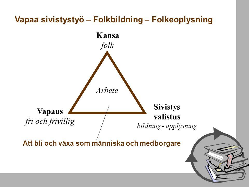 Vapaa sivistystyö – Folkbildning – Folkeoplysning Vapaus fri och frivillig Kansa folk Sivistys valistus bildning - upplysning Att bli och växa som män