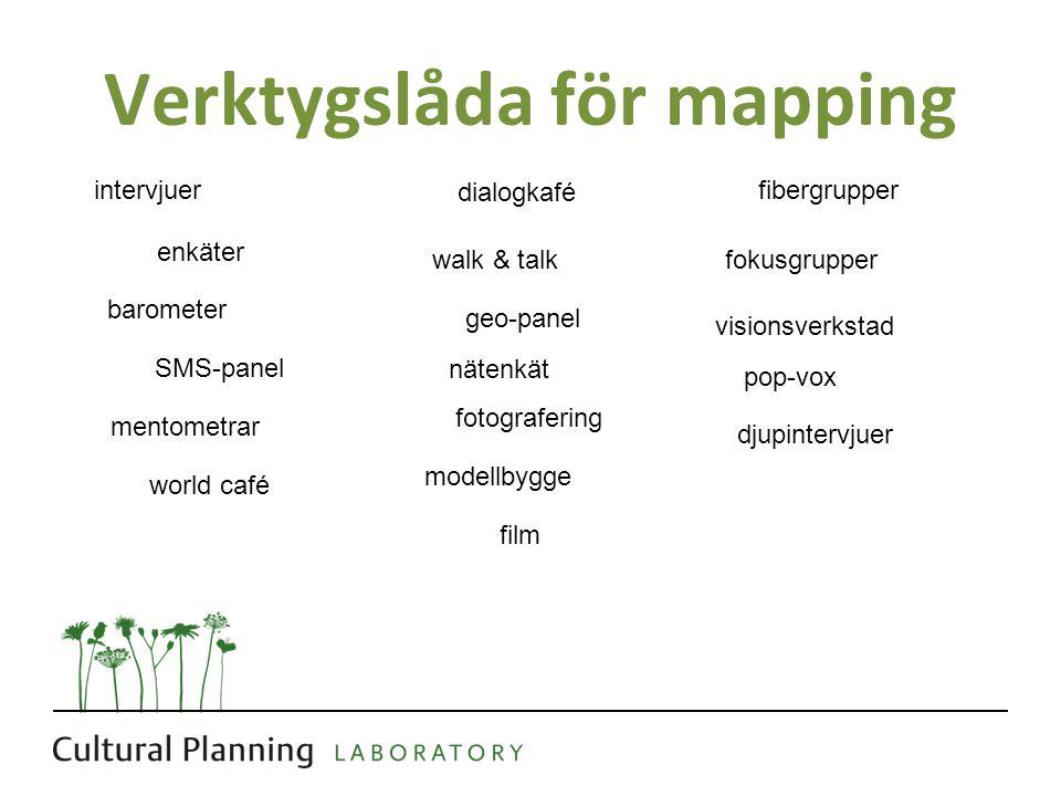 Verktygslåda för mapping intervjuer enkäter barometer SMS-panel mentometrar world café dialogkafé walk & talk geo-panel nätenkät fotografering modellb