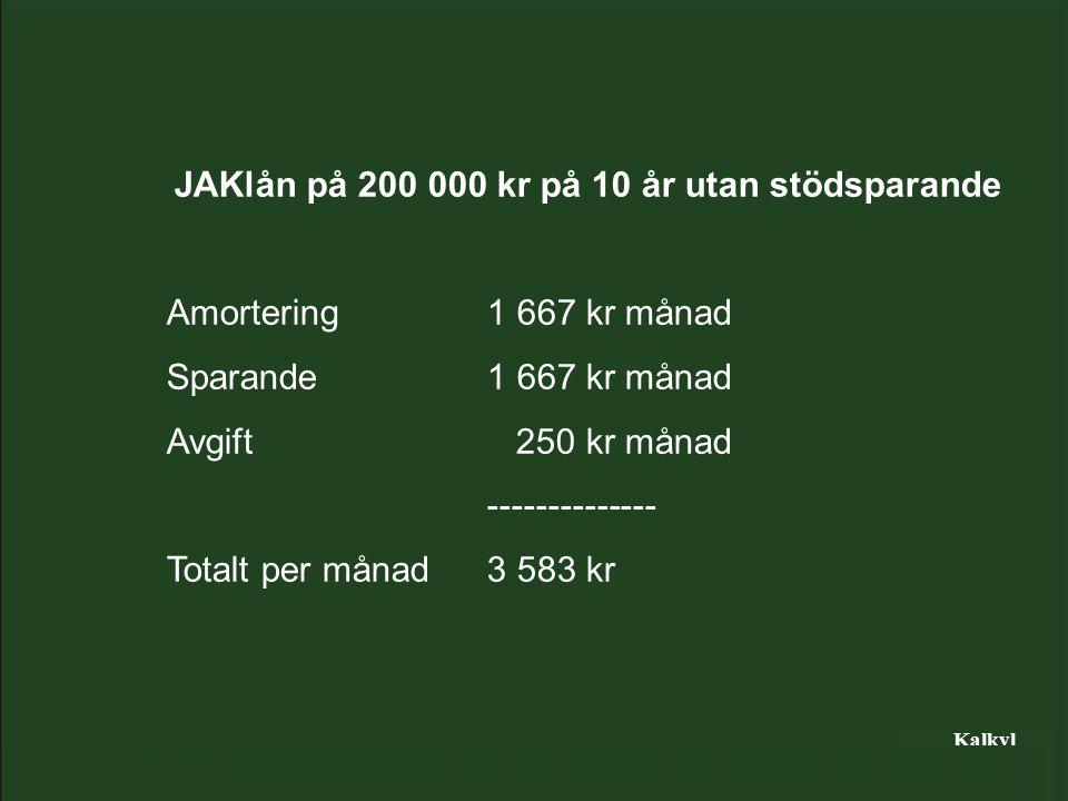 Kalkyl JAKlån på 200 000 kr på 10 år utan stödsparande Amortering1 667 kr månad Sparande1 667 kr månad Avgift 250 kr månad -------------- Totalt per månad3 583 kr