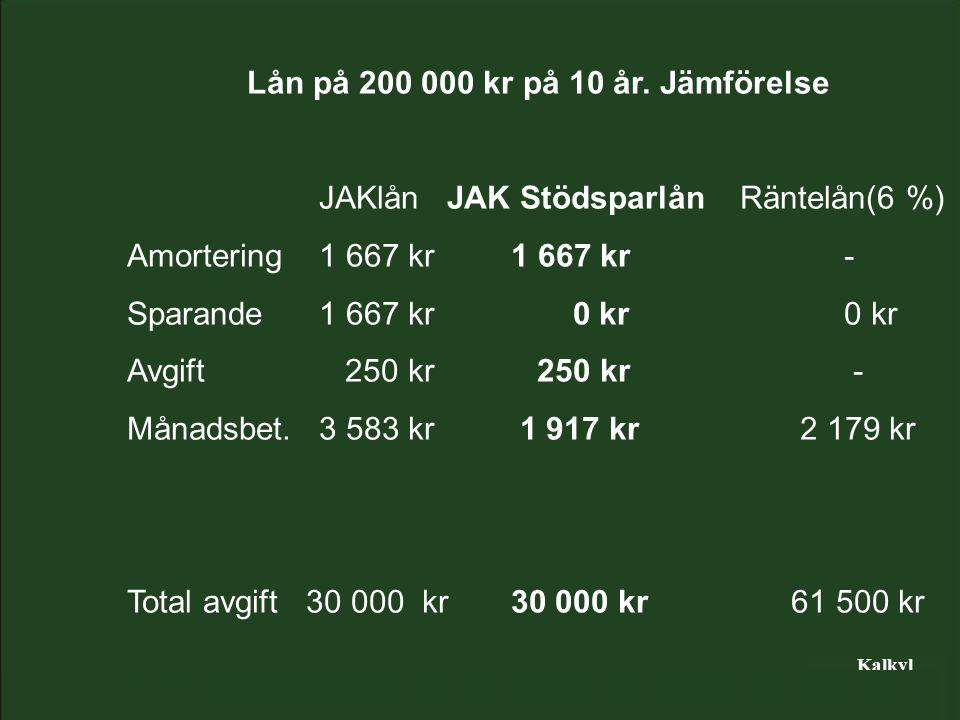 Kalkyl Lån på 200 000 kr på 10 år.