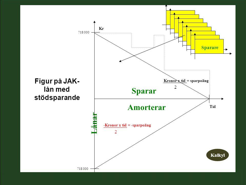 Lånar Sparar Amorterar Kr Tid -Kronor x tid = -sparpoäng Kronor x tid = sparpoäng 718 000 Sparare 2 2 Kalkyl Figur på JAK- lån med stödsparande
