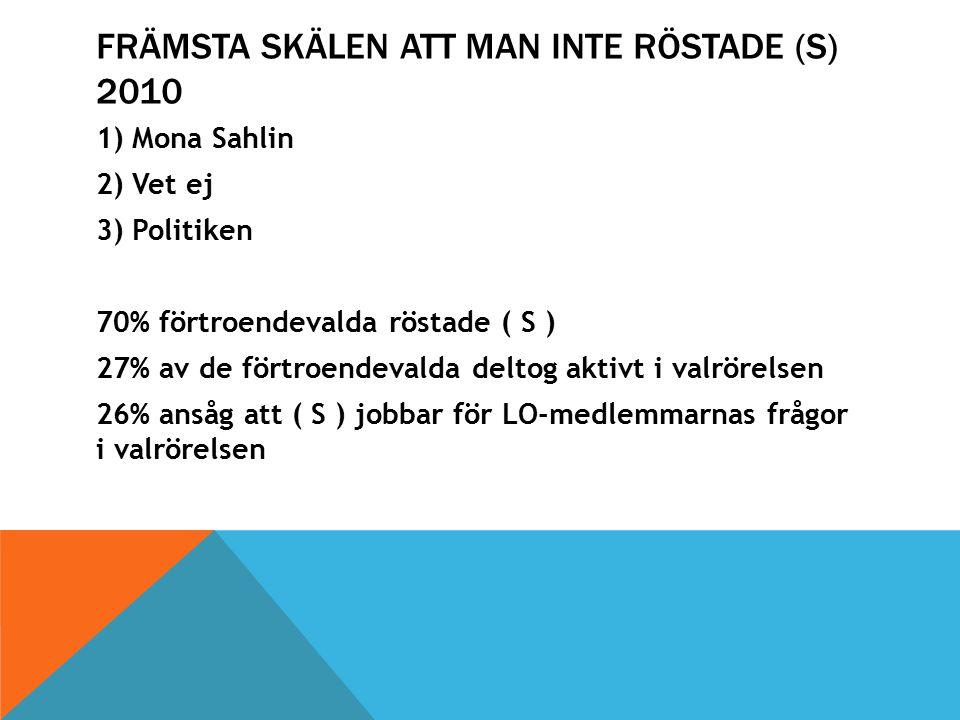 FRÄMSTA SKÄLEN ATT MAN INTE RÖSTADE (S) 2010 1)Mona Sahlin 2)Vet ej 3)Politiken 70% förtroendevalda röstade ( S ) 27% av de förtroendevalda deltog aktivt i valrörelsen 26% ansåg att ( S ) jobbar för LO-medlemmarnas frågor i valrörelsen