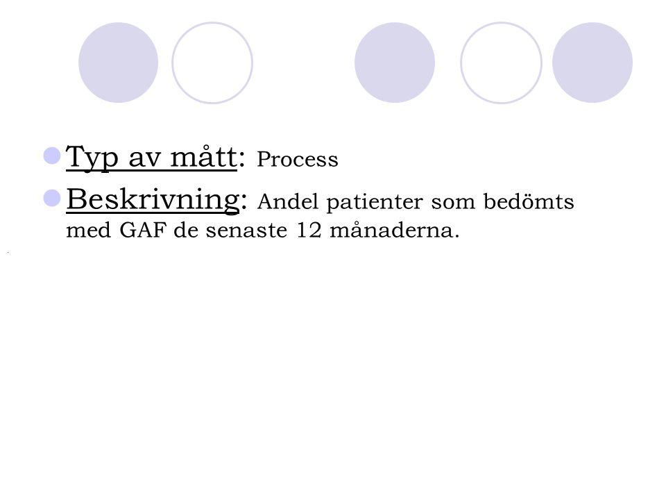 Typ av mått: Process Beskrivning: Andel patienter som bedömts med GAF de senaste 12 månaderna..