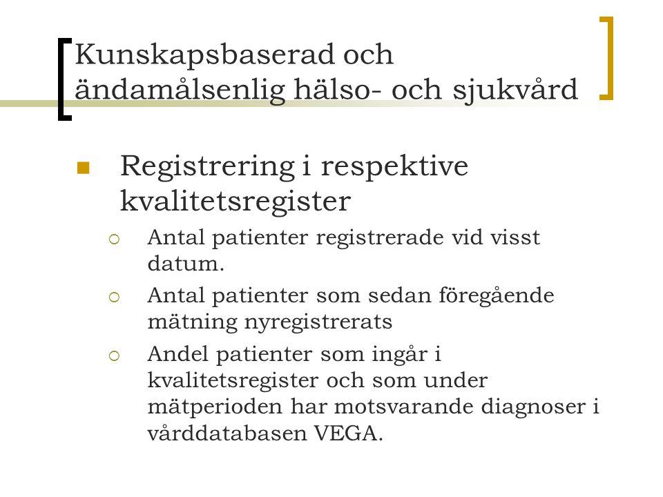 Kunskapsbaserad och ändamålsenlig hälso- och sjukvård Registrering i respektive kvalitetsregister  Antal patienter registrerade vid visst datum.  An
