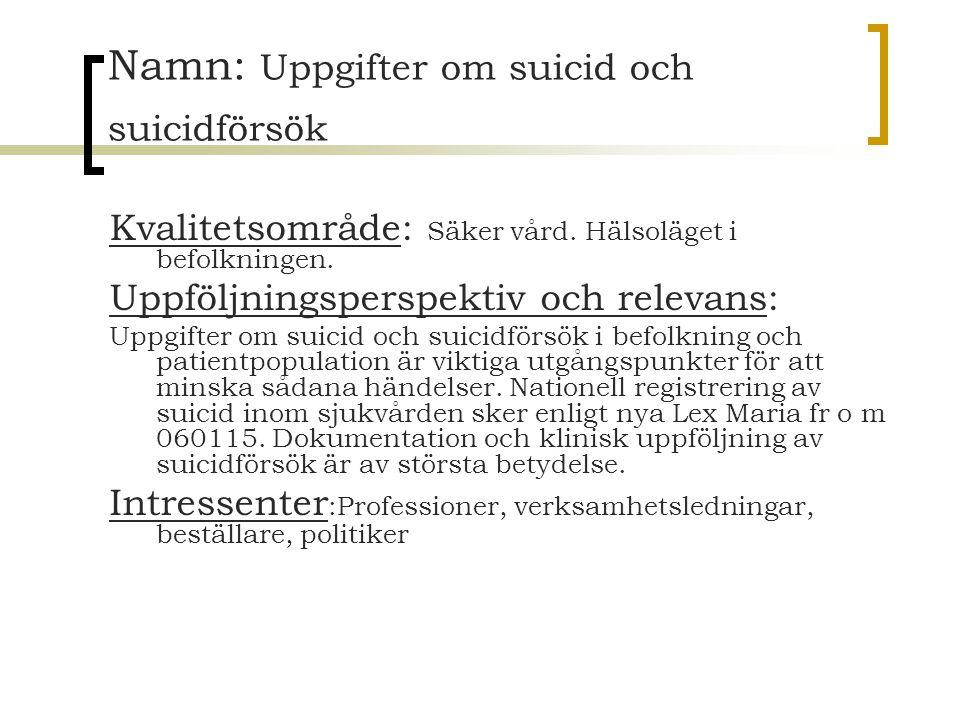Namn: Uppgifter om suicid och suicidförsök Kvalitetsområde: Säker vård. Hälsoläget i befolkningen. Uppföljningsperspektiv och relevans: Uppgifter om s